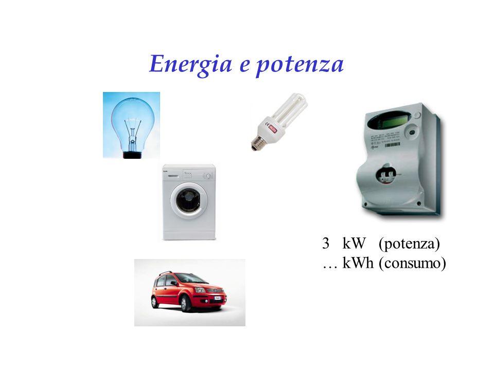 Energia e potenza 60 W 15 W 1000 W =1 kW 50 kW 3 kW (potenza) … kWh (consumo)