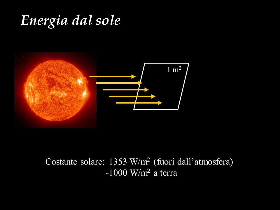 Energia dal sole 1 m 2 Costante solare: 1353 W/m 2 (fuori dallatmosfera) ~1000 W/m 2 a terra