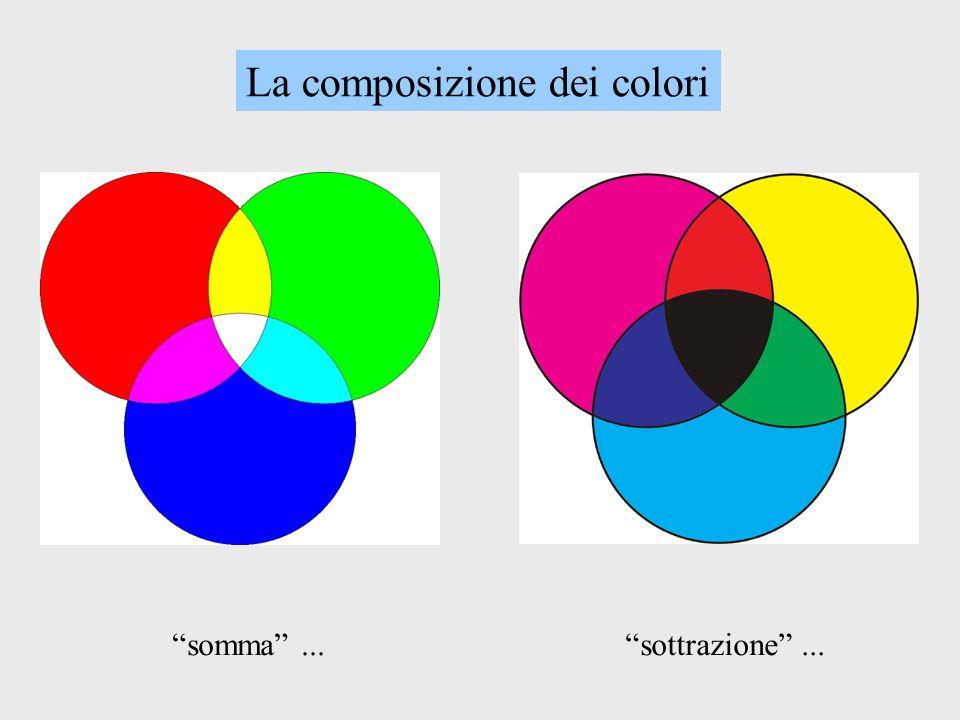 La composizione dei colori somma...sottrazione...