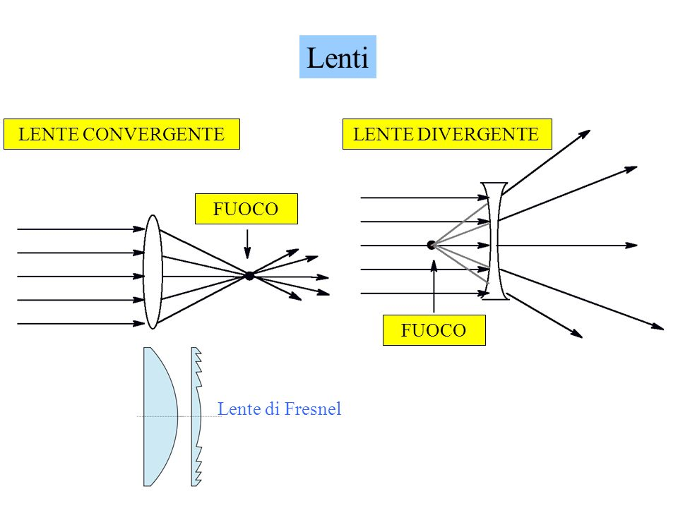 Lenti FUOCO LENTE CONVERGENTE FUOCO LENTE DIVERGENTE Lente di Fresnel