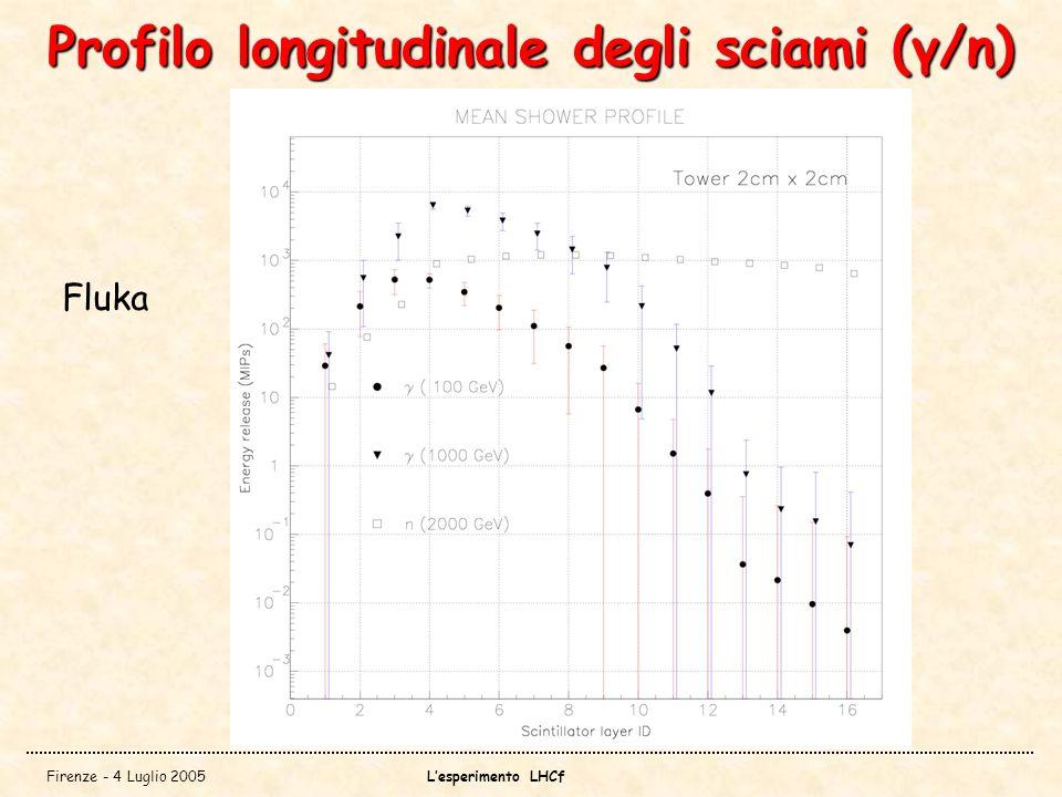 Firenze - 4 Luglio 2005Lesperimento LHCf Profilo longitudinale degli sciami (γ/n) Fluka