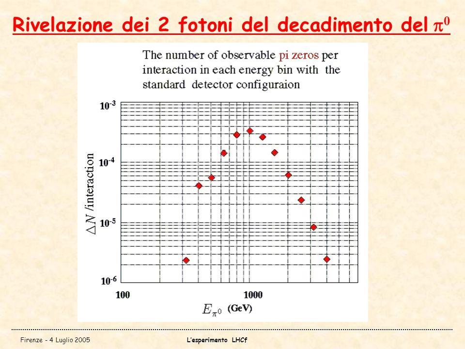 Firenze - 4 Luglio 2005Lesperimento LHCf Rivelazione dei 2 fotoni del decadimento del 0