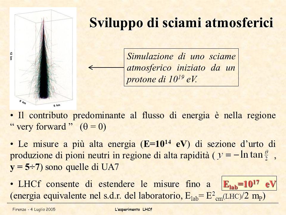 Firenze - 4 Luglio 2005Lesperimento LHCf Il contributo predominante al flusso di energia è nella regione very forward ( = 0) Le misure a più alta energia (E=10 14 eV) di sezione durto di produzione di pioni neutri in regione di alta rapidità (, y = 5÷7) sono quelle di UA7 E lab =10 17 eV LHCf consente di estendere le misure fino a E lab =10 17 eV (energia equivalente nel s.d.r.