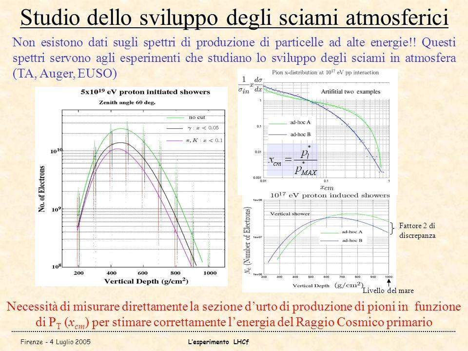 Firenze - 4 Luglio 2005Lesperimento LHCf Studio dello sviluppo degli sciami atmosferici Non esistono dati sugli spettri di produzione di particelle ad