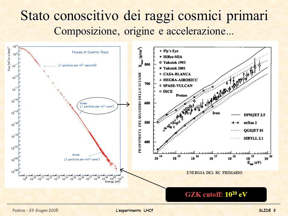 Padova - 29 Giugno 2005Lesperimento LHCfSLIDE 4 Gli eventi di energia estrema (HiRes e AGASA) GZK cutoff: 10 20 eV AGASAvsHiRes super GZK events?!.