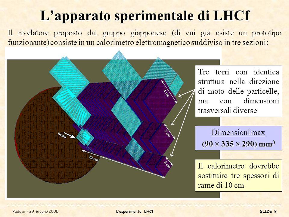 Padova - 29 Giugno 2005Lesperimento LHCfSLIDE 10 Struttura del rivelatore: sezione trasversale Hamamatsu MA-PMT per le fibre scintillanti PMTs per i layer di scintillatore 4cm 3cm 2cm BEAM CENTER y 9.9 y 8.5 y 7.8 Fibre scintillanti per il tracciamento dei profilo trasversale degli sciami Fibre per il readout degli scintillatori usati per campionare il profilo longitudinale degli sciami Intervallo di rapidità accessibile