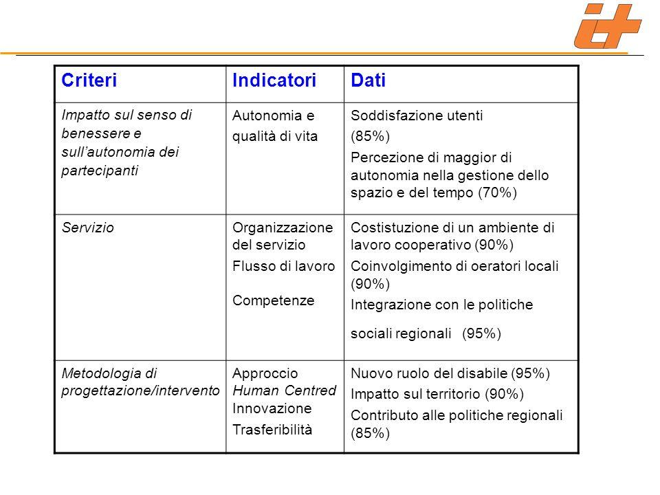 CriteriIndicatoriDati Impatto sul senso di benessere e sullautonomia dei partecipanti Autonomia e qualità di vita Soddisfazione utenti (85%) Percezione di maggior di autonomia nella gestione dello spazio e del tempo (70%) ServizioOrganizzazione del servizio Flusso di lavoro Competenze Costistuzione di un ambiente di lavoro cooperativo (90%) Coinvolgimento di oeratori locali (90%) Integrazione con le politiche sociali regionali (95%) Metodologia di progettazione/intervento Approccio Human Centred Innovazione Trasferibilità Nuovo ruolo del disabile (95%) Impatto sul territorio (90%) Contributo alle politiche regionali (85%)