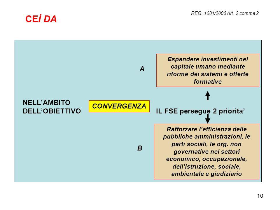 10 REG. 1081/2006 Art. 2 comma 2 NELLAMBITO DELLOBIETTIVO IL FSE persegue 2 priorita CONVERGENZA Espandere investimenti nel capitale umano mediante ri