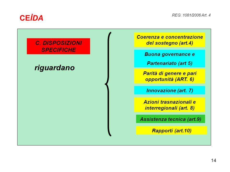 14 riguardano CEİDA REG. 1081/2006 Art. 4 C. DISPOSIZIONI SPECIFICHE Innovazione (art. 7) Azioni trasnazionali e interregionali (art. 8) Coerenza e co