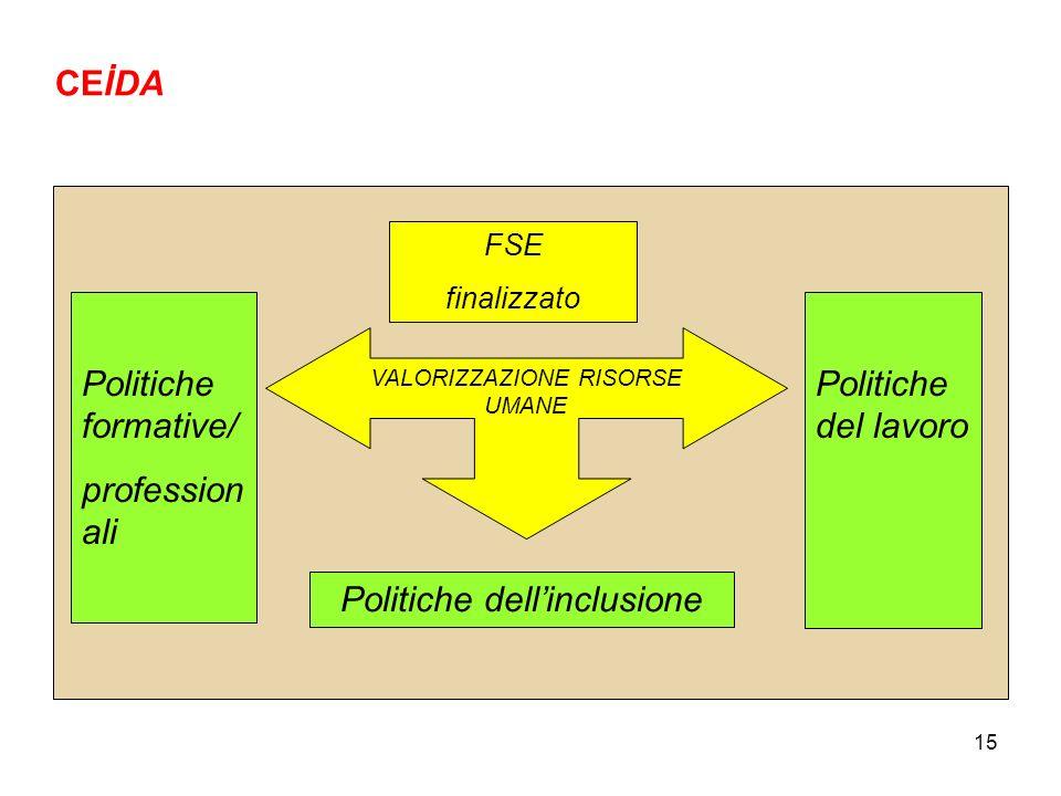 15 FSE finalizzato VALORIZZAZIONE RISORSE UMANE Politiche formative/ profession ali Politiche del lavoro Politiche dellinclusione CEİDA