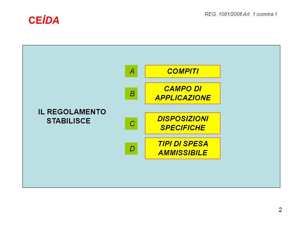 2 REG. 1081/2006 Art. 1 comma 1 IL REGOLAMENTO STABILISCE COMPITI CAMPO DI APPLICAZIONE DISPOSIZIONI SPECIFICHE TIPI DI SPESA AMMISSIBILE A B C D CEİD