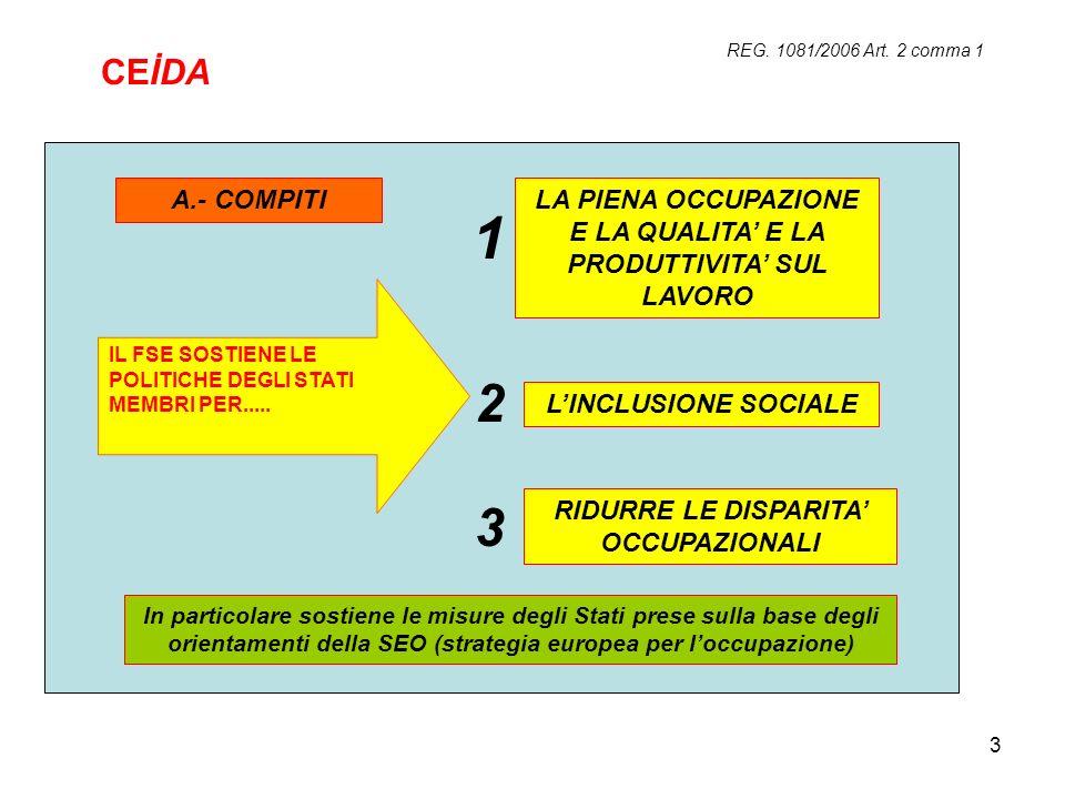 3 REG. 1081/2006 Art. 2 comma 1 LA PIENA OCCUPAZIONE E LA QUALITA E LA PRODUTTIVITA SUL LAVORO LINCLUSIONE SOCIALE RIDURRE LE DISPARITA OCCUPAZIONALI