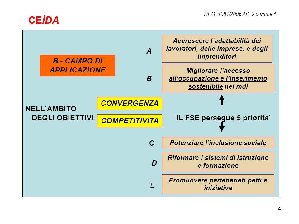 4 REG. 1081/2006 Art. 2 comma 1 NELLAMBITO DEGLI OBIETTIVI IL FSE persegue 5 priorita CONVERGENZA COMPETITIVITA B.- CAMPO DI APPLICAZIONE Accrescere l