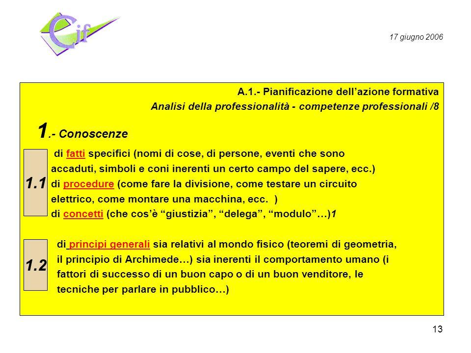 13 Pianificazione Realizzazione Valutazione A.1.- Pianificazione dellazione formativa Analisi della professionalità - competenze professionali /8 1.- Conoscenze.