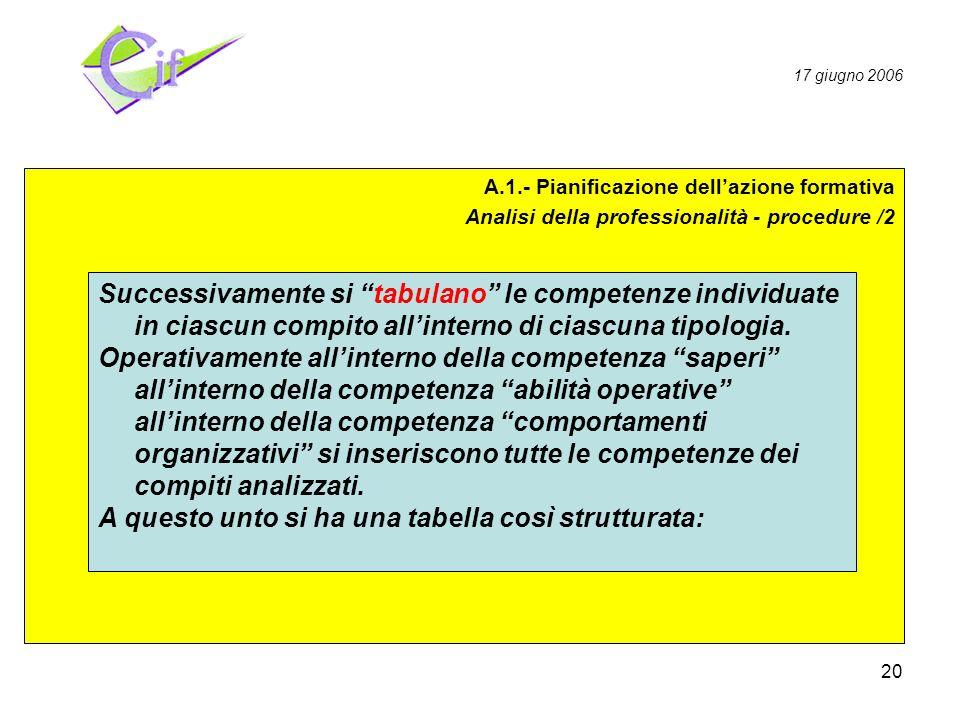 20 Pianificazione Realizzazione Valutazione A.1.- Pianificazione dellazione formativa Analisi della professionalità - procedure /2 Successivamente si tabulano le competenze individuate in ciascun compito allinterno di ciascuna tipologia.