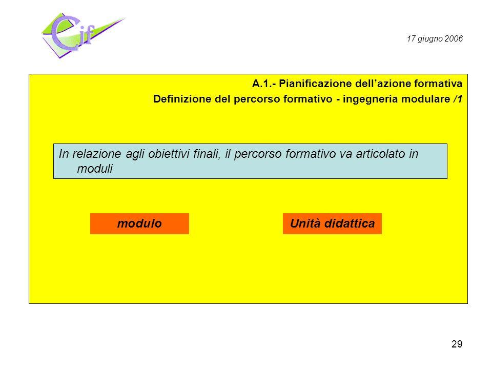 29 Pianificazione Realizzazione Valutazione A.1.- Pianificazione dellazione formativa Definizione del percorso formativo - ingegneria modulare /1 In relazione agli obiettivi finali, il percorso formativo va articolato in moduli 17 giugno 2006 moduloUnità didattica