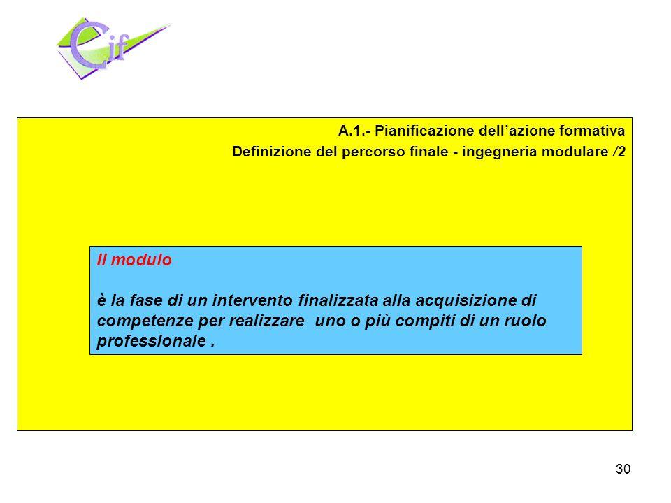 30 Pianificazione Realizzazione Valutazione A.1.- Pianificazione dellazione formativa Definizione del percorso finale - ingegneria modulare /2 Il modulo è la fase di un intervento finalizzata alla acquisizione di competenze per realizzare uno o più compiti di un ruolo professionale.