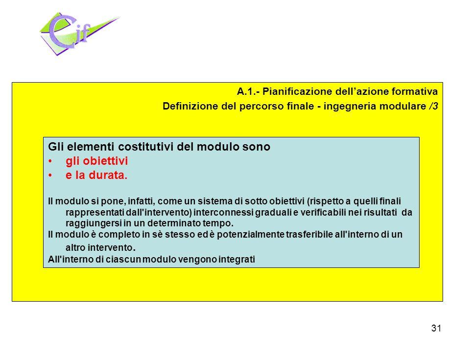 31 Pianificazione Realizzazione Valutazione A.1.- Pianificazione dellazione formativa Definizione del percorso finale - ingegneria modulare /3 Gli elementi costitutivi del modulo sono gli obiettivi e la durata.