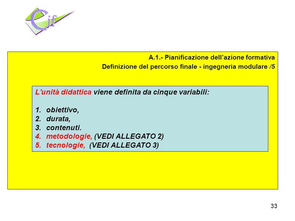 33 Pianificazione Realizzazione Valutazione A.1.- Pianificazione dellazione formativa Definizione del percorso finale - ingegneria modulare /5 L unità didattica viene definita da cinque variabili: 1.obiettivo, 2.durata, 3.contenuti.
