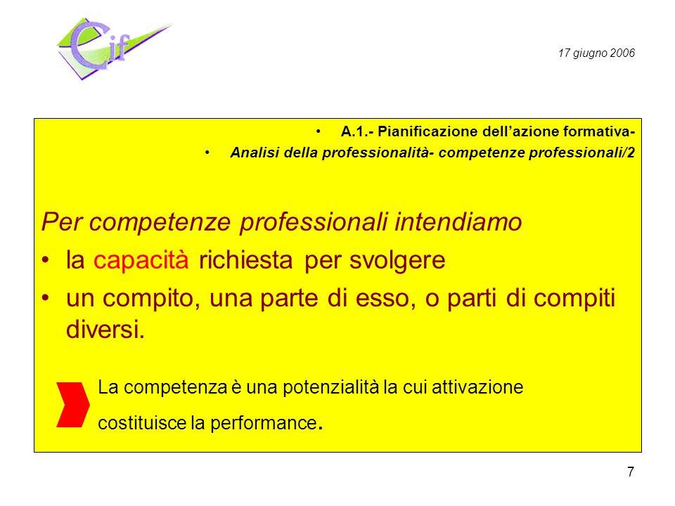 7 Pianificazione Realizzazione Valutazione A.1.- Pianificazione dellazione formativa- Analisi della professionalità- competenze professionali/2 Per competenze professionali intendiamo la capacità richiesta per svolgere un compito, una parte di esso, o parti di compiti diversi.