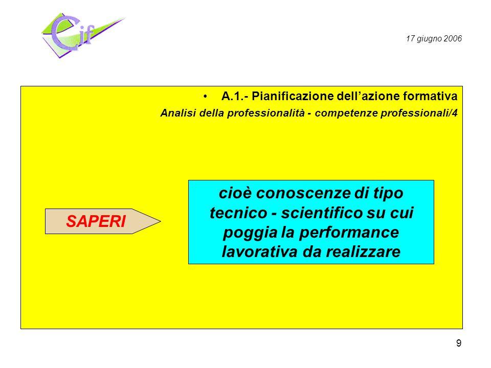 9 Pianificazione Realizzazione Valutazione A.1.- Pianificazione dellazione formativa Analisi della professionalità - competenze professionali/4 cioè conoscenze di tipo tecnico - scientifico su cui poggia la performance lavorativa da realizzare SAPERI 17 giugno 2006