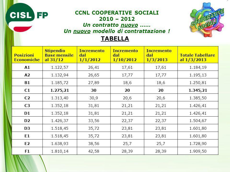TABELLA Posizioni Economiche Stipendio Base mensile al 31/12 Incremento dal 1/1/2012 Incremento dal 1/10/2012 Incremento dal 1/3/2013 Totale Tabellare