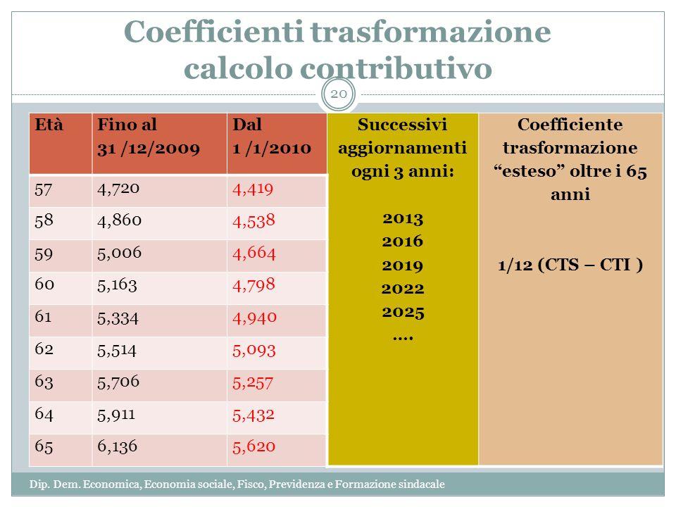 Coefficienti trasformazione calcolo contributivo Età Fino al 31 /12/2009 Dal 1 /1/2010 Successivi aggiornamenti ogni 3 anni: 2013 2016 2019 2022 2025