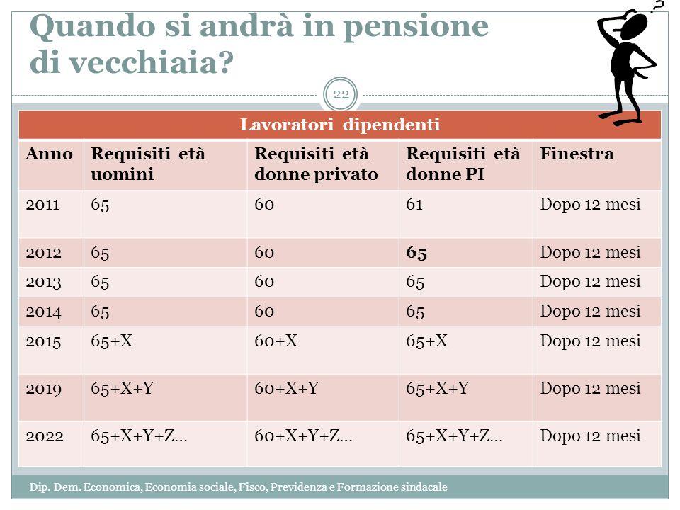 Quando si andrà in pensione di vecchiaia? Lavoratori dipendenti AnnoRequisiti età uomini Requisiti età donne privato Requisiti età donne PI Finestra 2