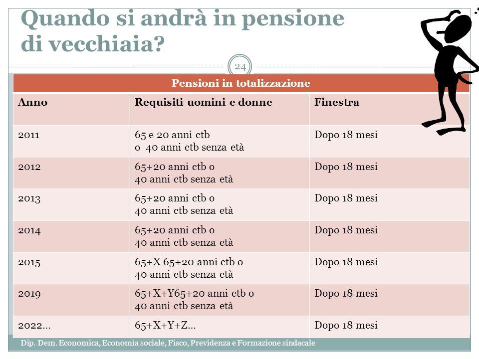 Quando si andrà in pensione di vecchiaia? Pensioni in totalizzazione AnnoRequisiti uomini e donneFinestra 201165 e 20 anni ctb o 40 anni ctb senza età
