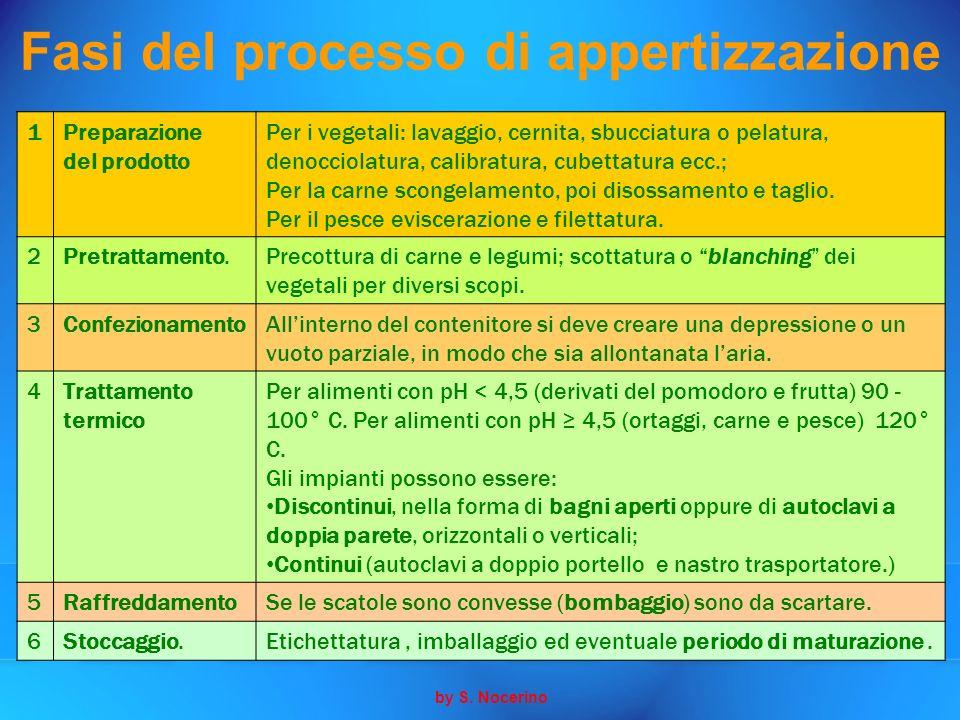 Fasi del processo di appertizzazione 1Preparazione del prodotto Per i vegetali: lavaggio, cernita, sbucciatura o pelatura, denocciolatura, calibratura