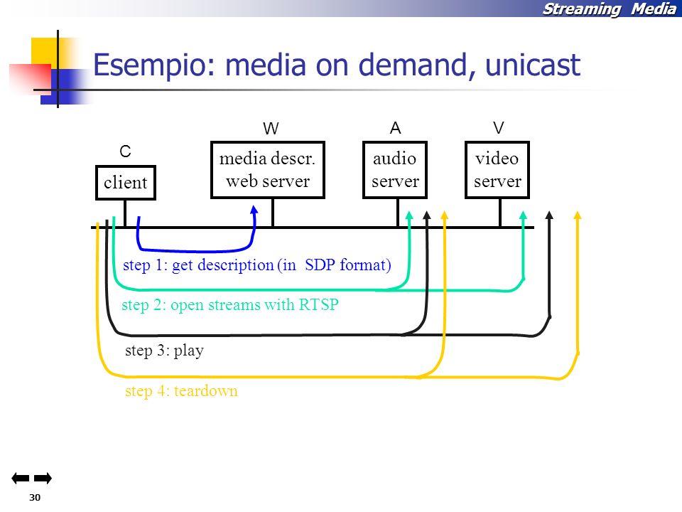 30 Streaming Media Esempio: media on demand, unicast video server audio server media descr.