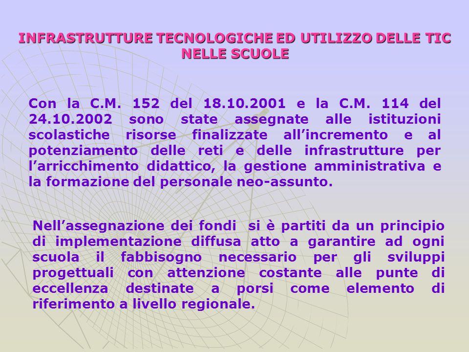 INFRASTRUTTURE TECNOLOGICHE ED UTILIZZO DELLE TIC NELLE SCUOLE Con la C.M.