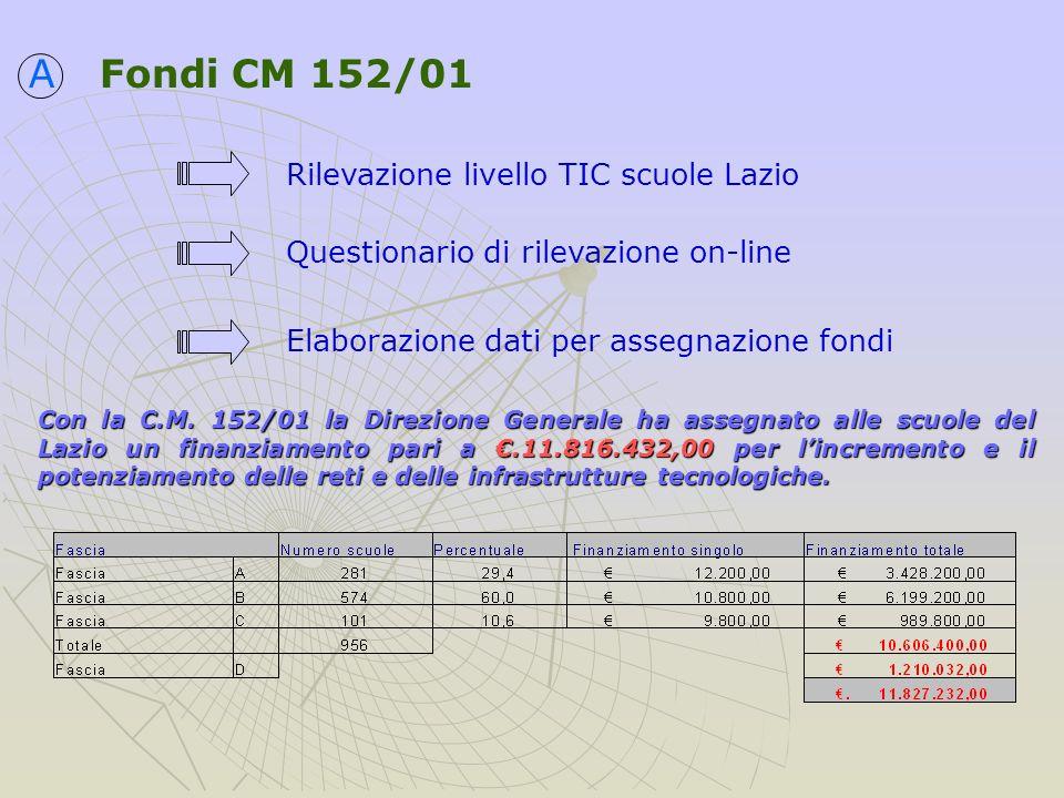 Fondi CM 114/02 Con la C.M.