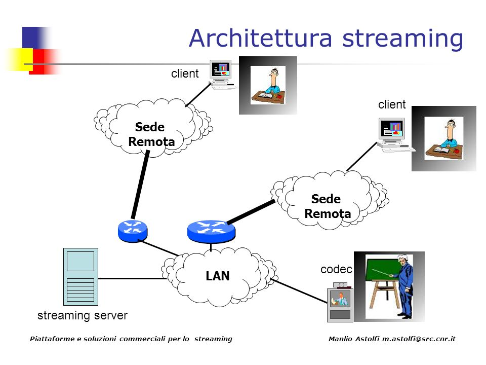 Piattaforme e soluzioni commerciali per lo streaming Manlio Astolfi m.astolfi@src.cnr.it Architettura streaming LANSede Remota codec Sede Remota streaming server client