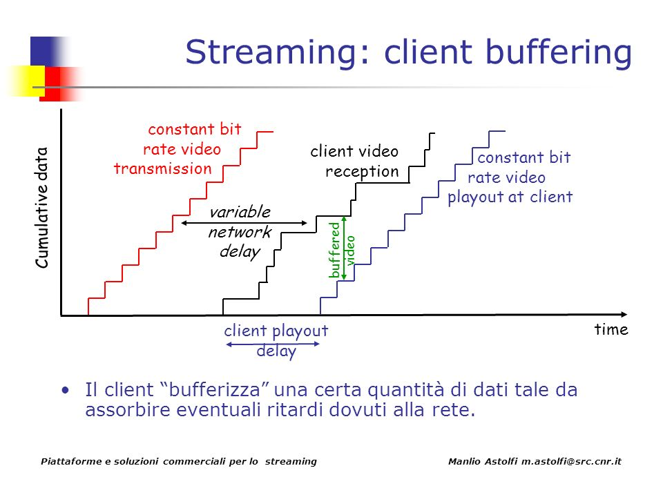 Piattaforme e soluzioni commerciali per lo streaming Manlio Astolfi m.astolfi@src.cnr.it Streaming: client buffering constant bit rate video transmission Cumulative data time variable network delay client video reception constant bit rate video playout at client client playout delay buffered video Il client bufferizza una certa quantità di dati tale da assorbire eventuali ritardi dovuti alla rete.