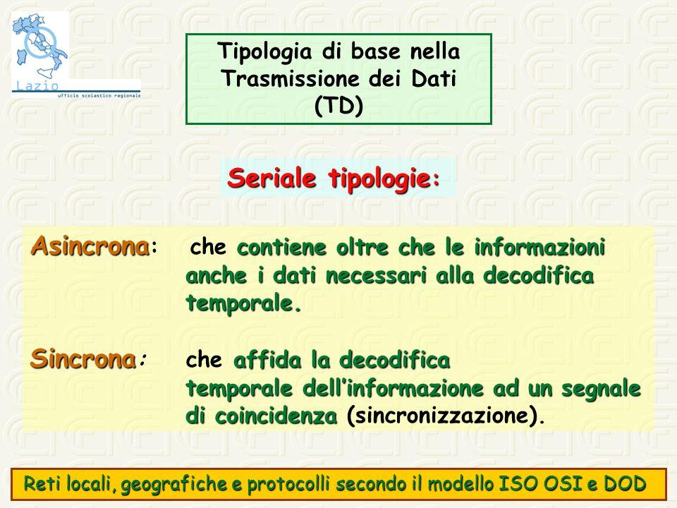 Seriale tipologie : Asincrona contiene oltre che le informazioni Asincrona : che contiene oltre che le informazioni anche i dati necessari alla decodi