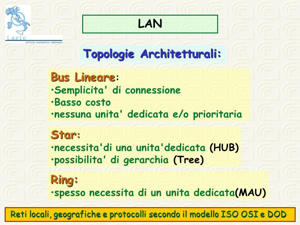 LAN Bus Lineare Bus Lineare : Semplicita' di connessione Basso costo nessuna unita' dedicata e/o prioritaria Star : necessita'di una unita'dedicata (H