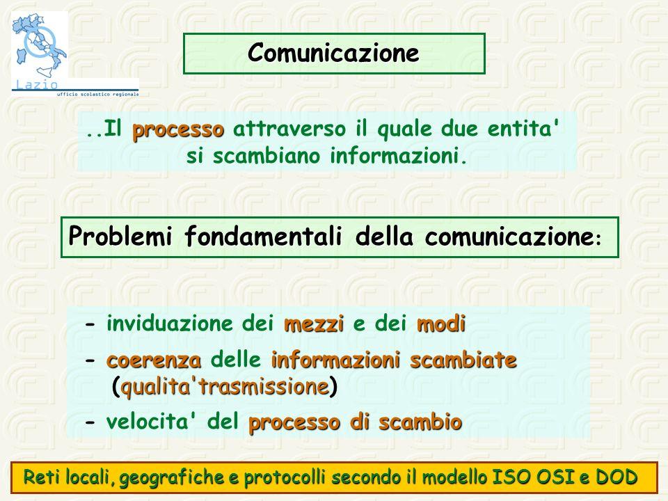 Comunicazione processo..Il processo attraverso il quale due entita' si scambiano informazioni. Problemi fondamentali della comunicazione Problemi fond