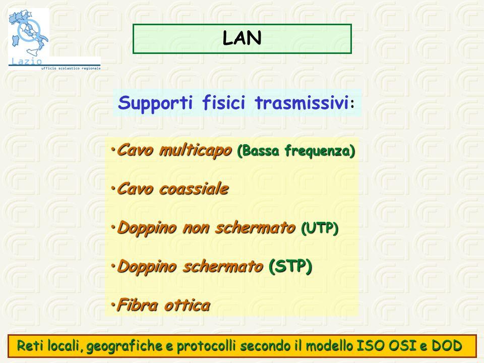 LAN Cavo multicapo (Bassa frequenza)Cavo multicapo (Bassa frequenza) Cavo coassialeCavo coassiale Doppino non schermato (UTP)Doppino non schermato (UT
