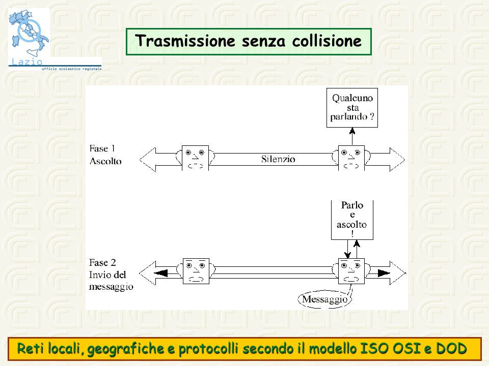 Trasmissione senza collisione Reti locali, geografiche e protocolli secondo il modello ISO OSI e DOD Reti locali, geografiche e protocolli secondo il