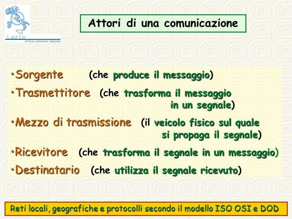 Attori di una comunicazione Sorgente che produce il messaggioSorgente (che produce il messaggio) Trasmettitore che trasforma il messaggioTrasmettitore