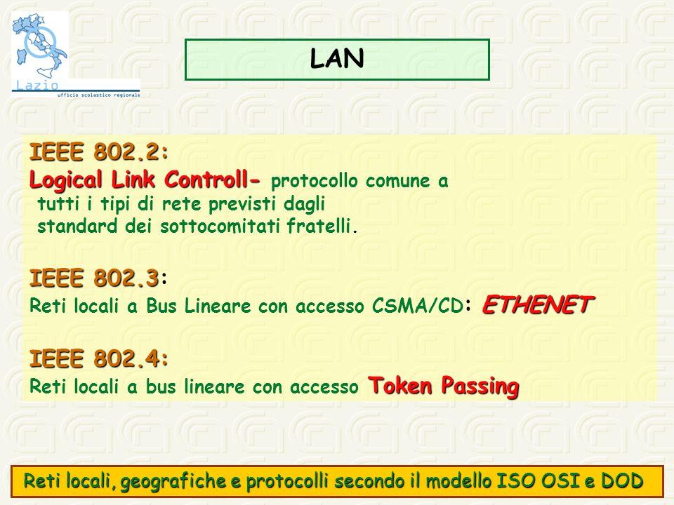 LAN IEEE 802.2: Logical Link Controll- Logical Link Controll- protocollo comune a tutti i tipi di rete previsti dagli standard dei sottocomitati frate