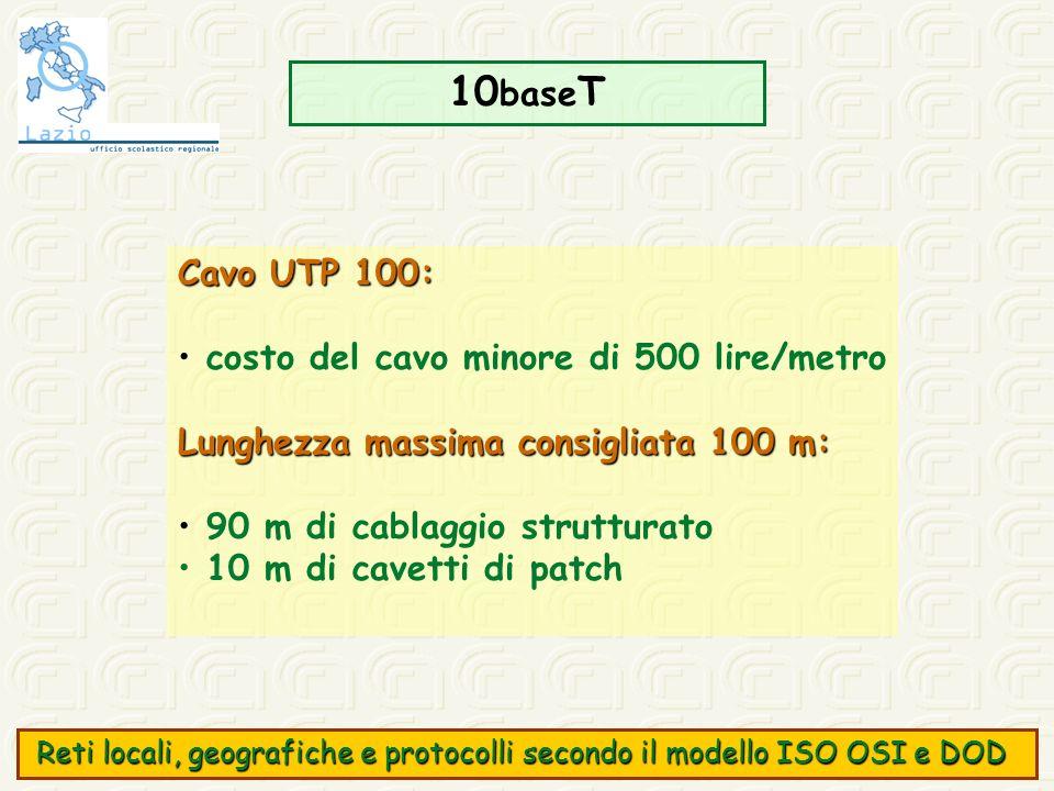 10 base T Cavo UTP 100: costo del cavo minore di 500 lire/metro Lunghezza massima consigliata 100 m: 90 m di cablaggio strutturato 10 m di cavetti di