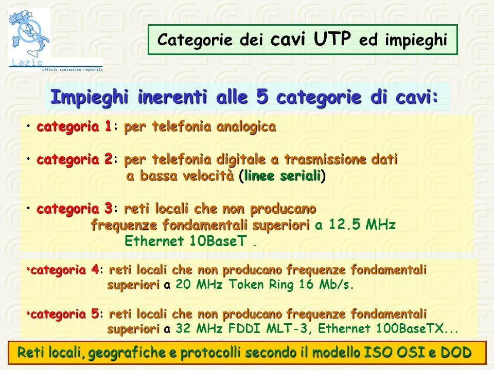 Categorie dei cavi UTP ed impieghi Impieghi inerenti alle 5 categorie di cavi: categoria 1per telefonia analogica categoria 1: per telefonia analogica