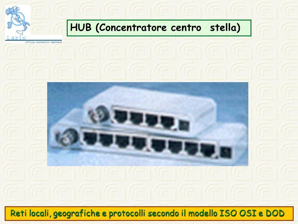 HUB (Concentratore centro stella) Reti locali, geografiche e protocolli secondo il modello ISO OSI e DOD Reti locali, geografiche e protocolli secondo