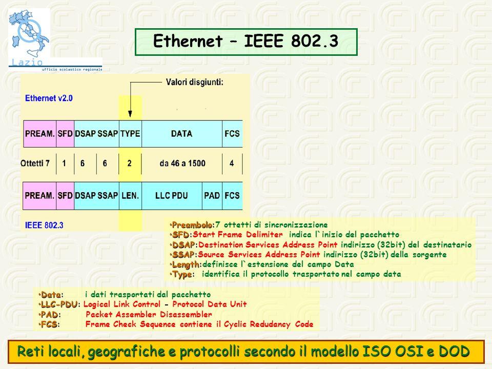 Ethernet – IEEE 802.3 DataData: i dati trasportati dal pacchetto LLC-PDULLC-PDU: Logical Link Control - Protocol Data Unit PADPAD: Packet Assembler Di