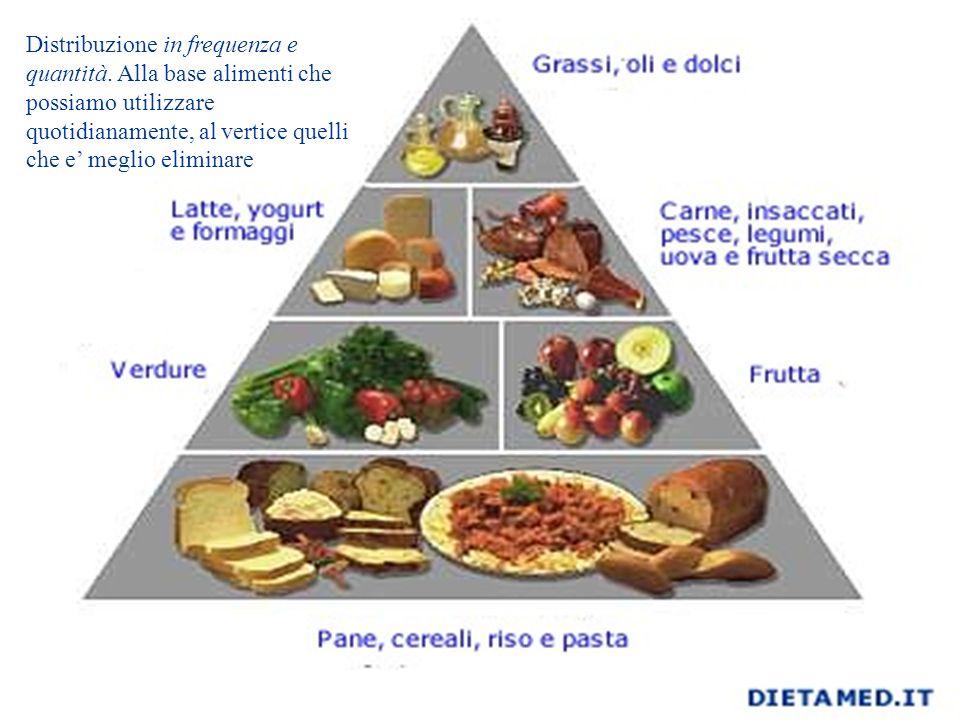 Distribuzione in frequenza e quantità. Alla base alimenti che possiamo utilizzare quotidianamente, al vertice quelli che e meglio eliminare