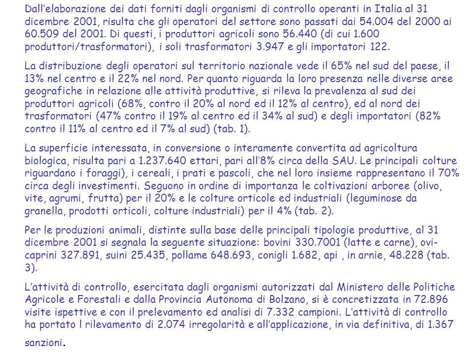 Dallelaborazione dei dati forniti dagli organismi di controllo operanti in Italia al 31 dicembre 2001, risulta che gli operatori del settore sono passati dai 54.004 del 2000 ai 60.509 del 2001.