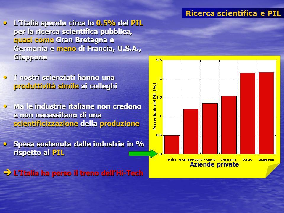 Ricerca scientifica e PIL LItalia spende circa lo 0.5% del PIL per la ricerca scientifica pubblica, quasi come Gran Bretagna e Germania e meno di Fran