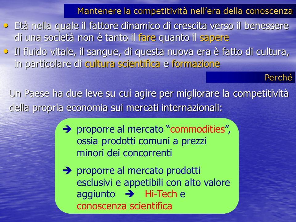 Competitività dellItalia